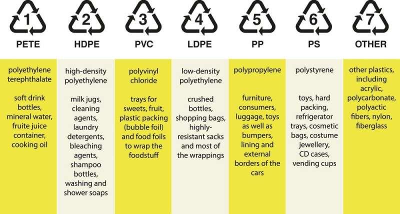 Five ways the arts could help solve the plastics crisis