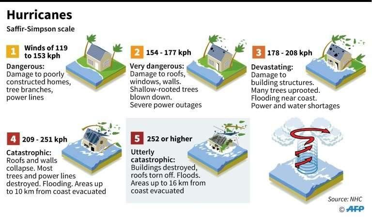 Hurricane wind scale