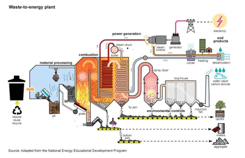 Incinerating trash is not an effective way to protect the climate or reduce waste
