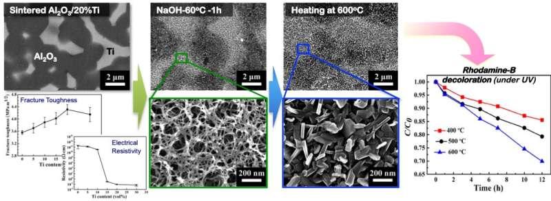Multifunctional dream ceramic matrix composites are born!