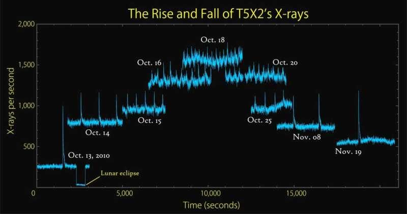 Nasa's Rossi X-ray Timing Explorer leaves scientific legacy