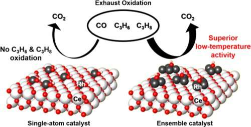 Rh ensemble catalyst for effective automobile exhaust treatment