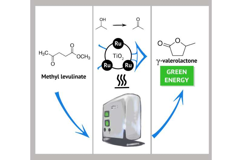 RUDN Chemists Created Nanocatalysts for Continuous Biofuel Synthesis
