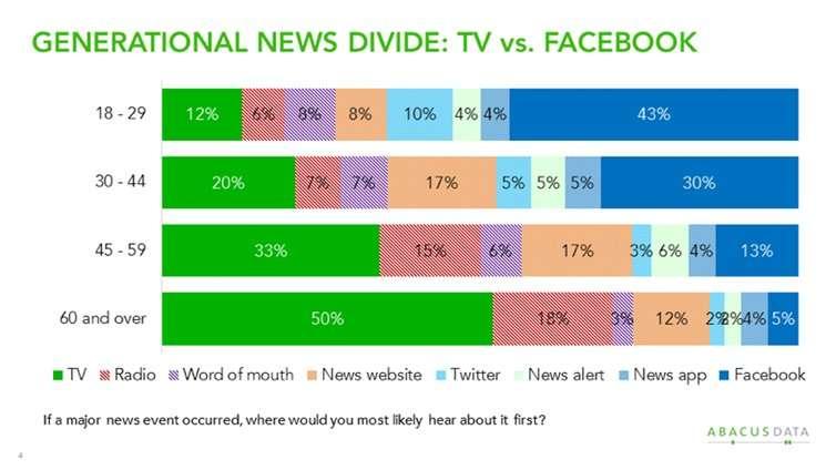 The social implications of teens leaving Facebook