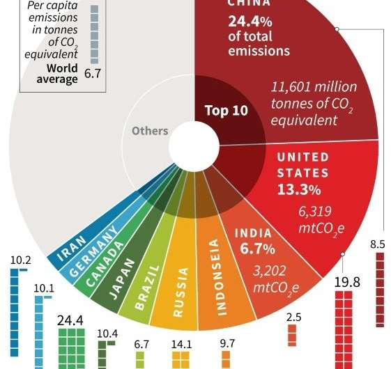 The world's top 10 greenhouse gas emitting countries