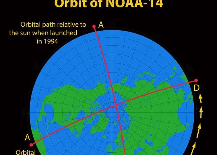 Weather satellite wanders through time, space, causing stray warming to contaminate data