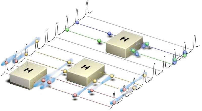Researchers demonstrate new building block in quantum computing