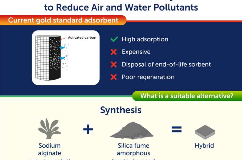 Researchers create new low-cost, sustainable material for reducing air and water pollution
