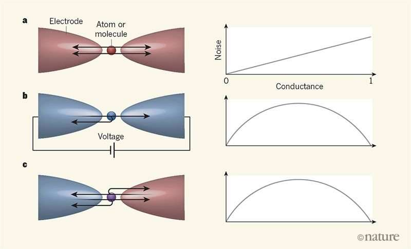 Electronic noise due to temperature difference in atomic-scale junctions