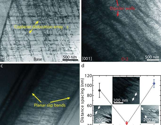 **Enhanced strength and ductility in a high-entropy alloy via ordered oxygen complexes