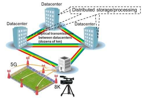 Fujitsu develops novel technology to massively boost optical data transfer throughput using existing equipment