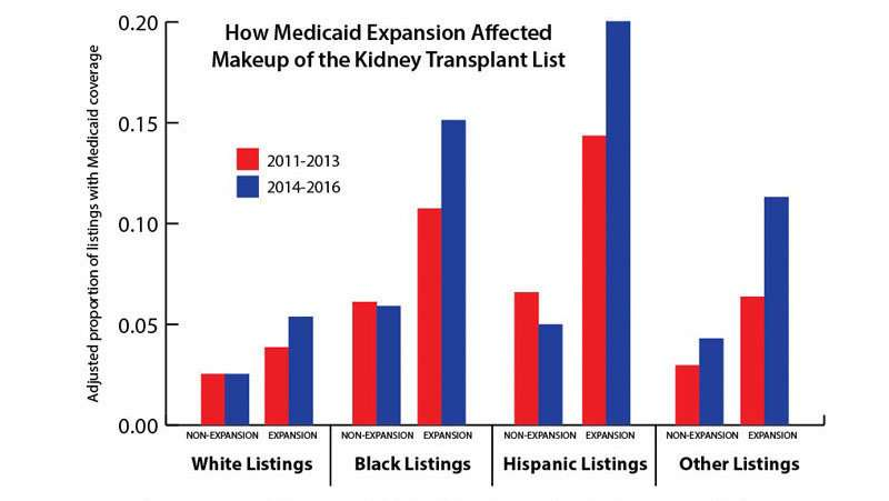 Medicaid Expansion increased low-income patient access to kidney transplants