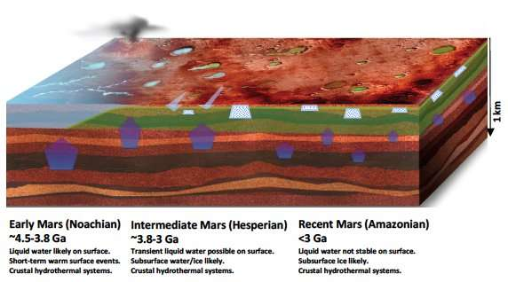 New studies of clay formation provide clues about early Martian climate