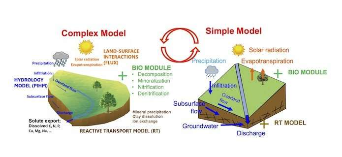New study examines changing soil structures and influence on water resources in US