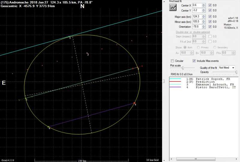 Report on an Occultation Near Marseille – First Scientific Result With the eVscope