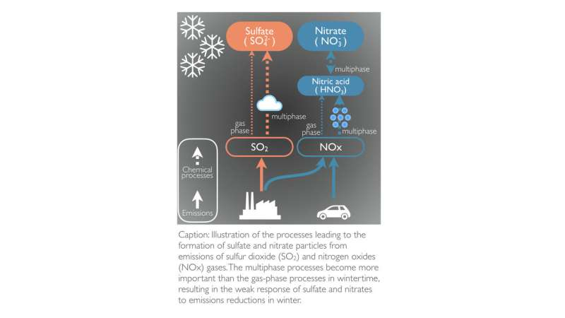 Study shows why eastern U.S. air pollution levels are more stagnant in winter