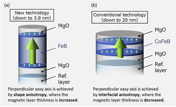 Unprecedented single-digit-nanometer magnetic tunnel junction demonstrated