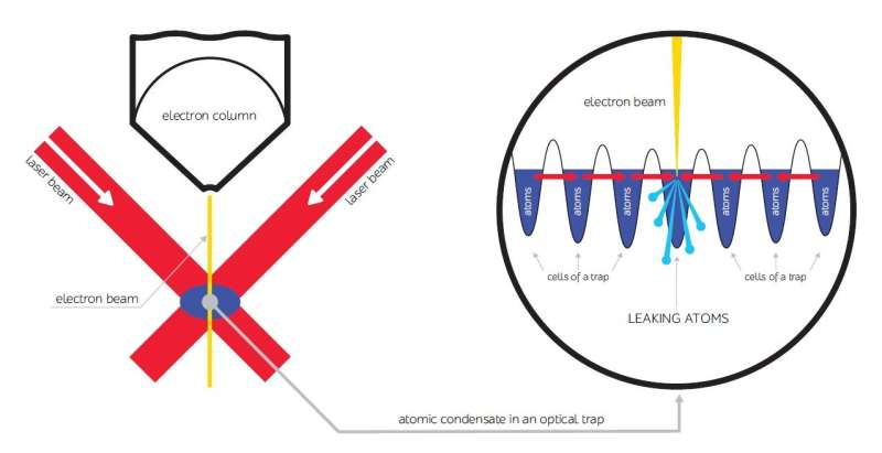 Scientists create antilaser for ultracold atoms condensate