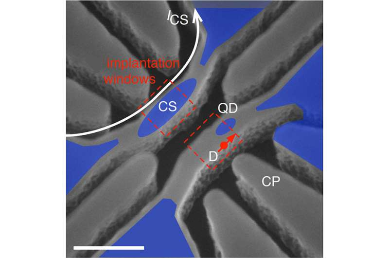 Scientists demonstrate coherent coupling between a quantum dot and a donor atom in silicon