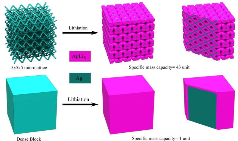 3D printing the next generation of batteries