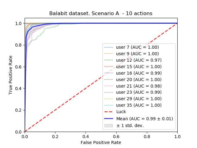 **An evaluation of mouse dynamics for intrusion detection