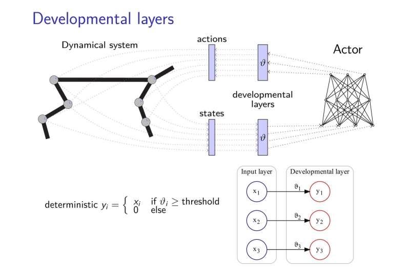 A new developmental reinforcement learning approach for sensorimotor space enlargement
