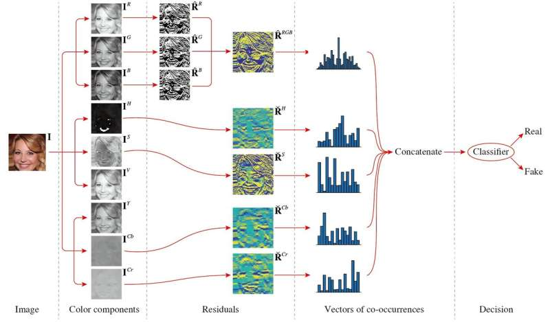 **Identifying deep network generated images using disparities in color components