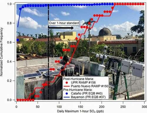 Monitoring air pollution after Hurricane Maria