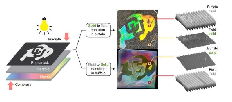 New materials undergo solid-liquid phase transitions at room temperature