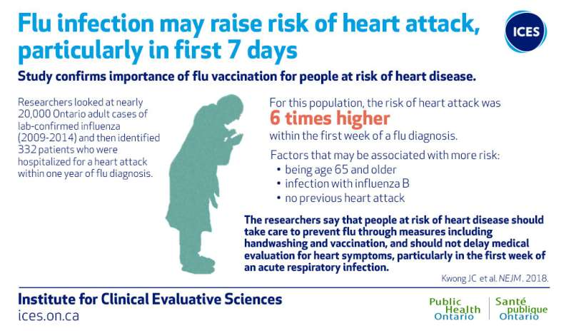Researchers confirm link between flu and heart attack