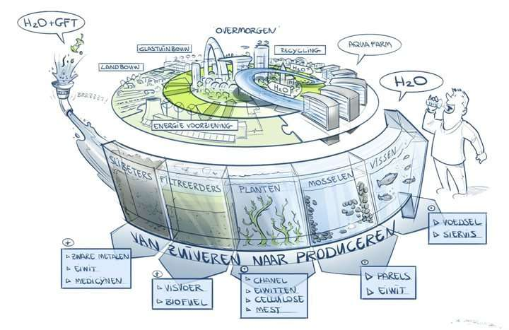 Scientists and water treatment plants are working together on green water treatment