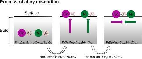 High-performance self-assembled catalyst for SOFC