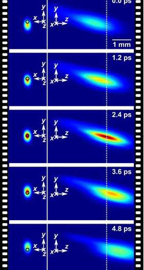 World's fastest camera freezes time at 10 trillion frames per second