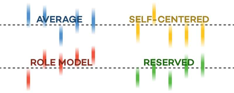 Scientists determine four personality types based on new data