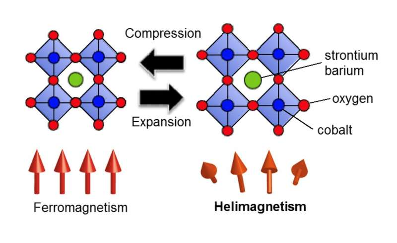 Understanding magnetism changes caused by crystal lattice expansion