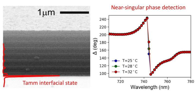 Drastic phase changes in topologically engineered planar absorbers improve sensitivity of optical sensors