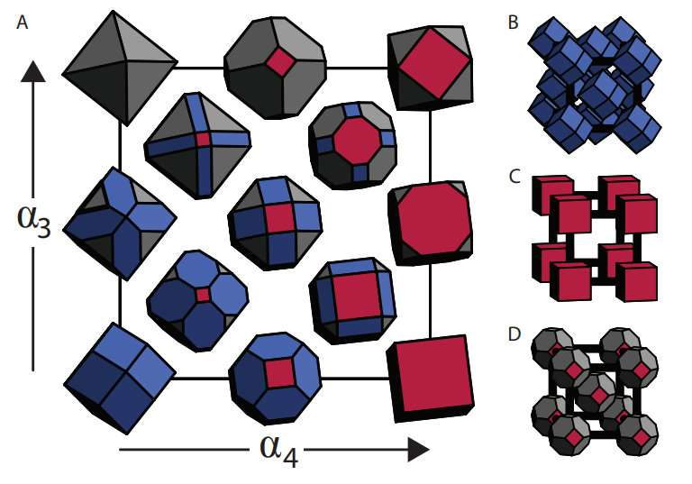 Close-packing rules may not guide nanoparticle self-assembly after all
