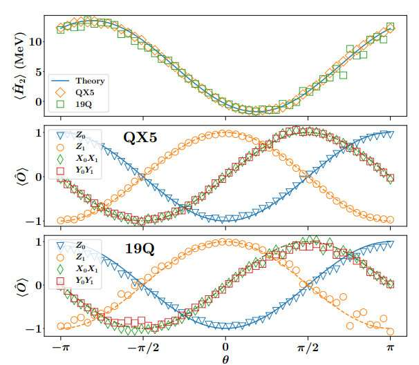 Cloud based quantum computing used to calculate nuclear binding energy