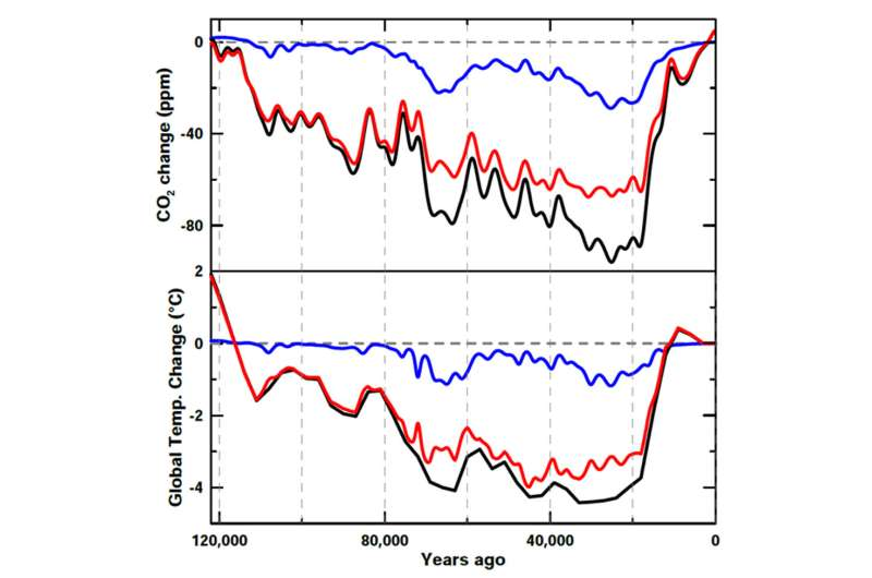 A dusty atmosphere caused extreme global cooling