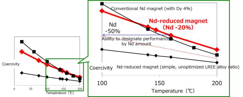 Toyota's magnet lowers reliance on widely used rare earth element