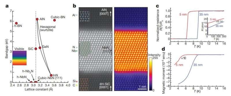Novel semiconductor-superconductor structure features versatile gallium nitride