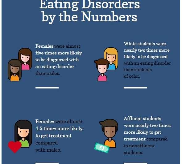 Eating disorders underdiagnosed, untreated in men, minorities