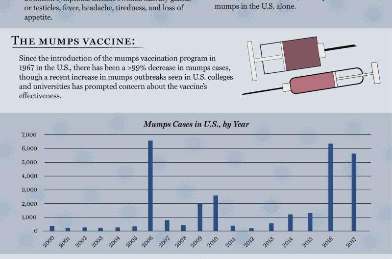 Mumps resurgence likely due to waning vaccine-derived immunity