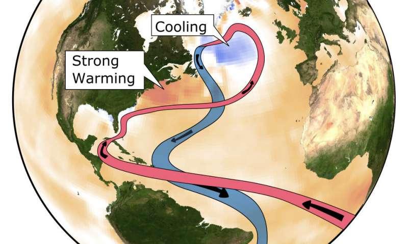 Stronger evidence for a weaker Atlantic overturning