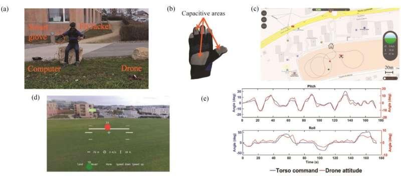 FlyJacket: Upper-body exoskeleton turns focus on drones