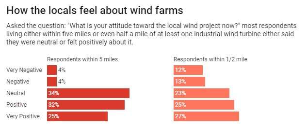 Are public objections to wind farms overblown?
