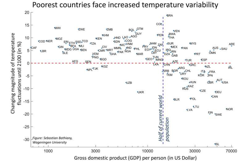 Simulations suggest poor tropical regions likely to suffer more from global warming