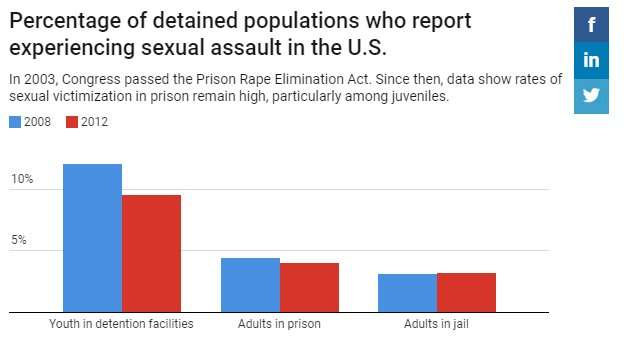 Ending sexual assault in youth detention centers