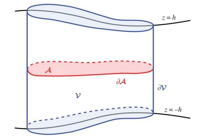 Are Rossby waves to blame for Earth's magnetic field drifting westward?