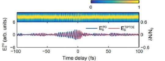 Detecting the shape of laser pulses